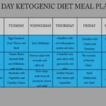 7-Day Ketogenic Diet That Lowers Your Blood Glucose Levels And Cholesterol