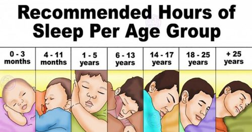 How Many Hours You Should Sleep According To Your Age